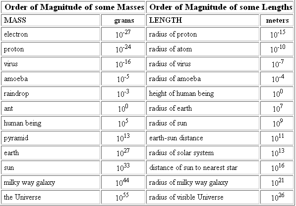 orders of magnitude and number Calculating the order of magnitude the order of magnitude of a number is, intuitively speaking, the number of powers of 10 contained in the number.