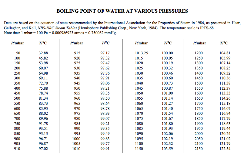 boiling point of water and pressure relationship chart